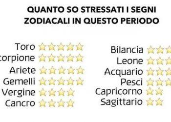 Quanto sono stressati i segni zodiacali in questo periodo